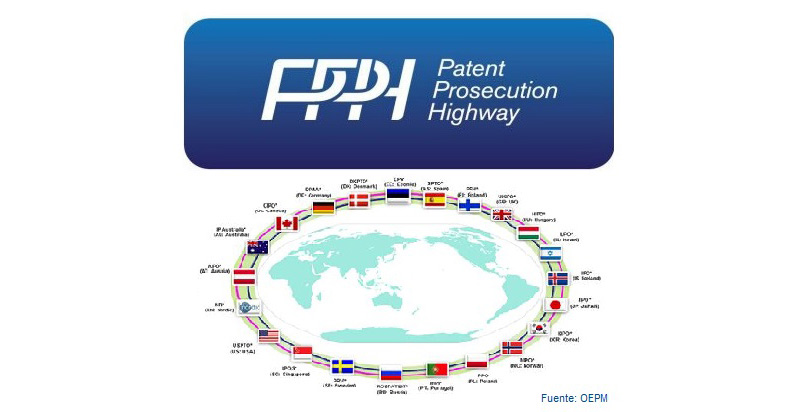 Acuerdos Patent Prosecution Highway – PPH